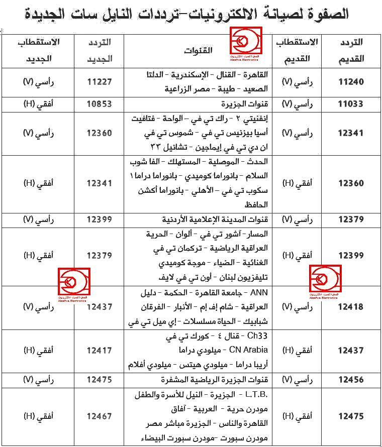 ترددات النايل سات الجديدة وقنواتها Ab7 Nilesat 107 مصراوى سات