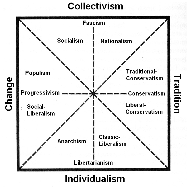 the opposite views and ideologies of conservatism and liberalism in the united states This article compares the two ideologies liberalism and conservatism are two opposing  while conservatism states just the opposite  conservative vs liberal.