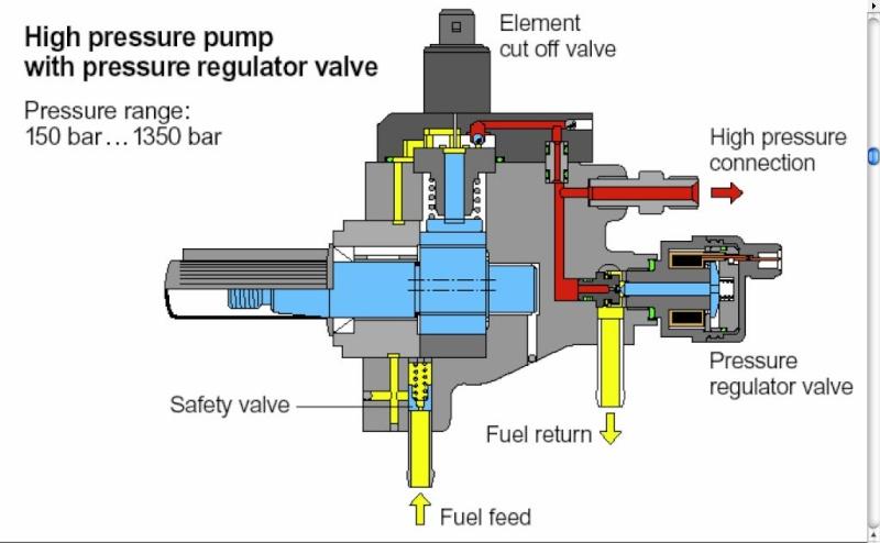 Fiche Technnique Injection Diesel Par Rampe Commune