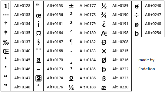Alt Codes List Of Alt Key Codes Symbols 2810313 Academia Salamanca