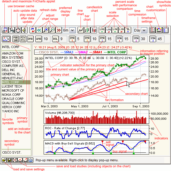 Stock options live charts