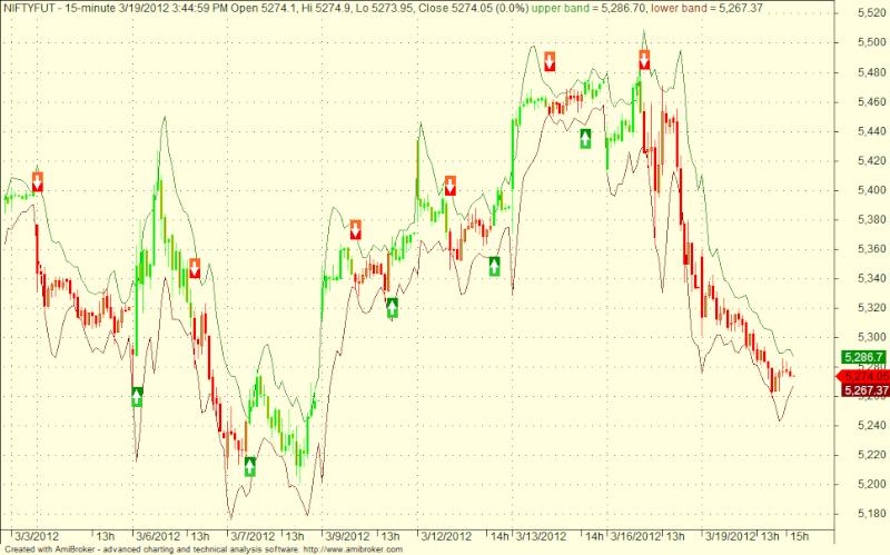 Sda2 channel trading system