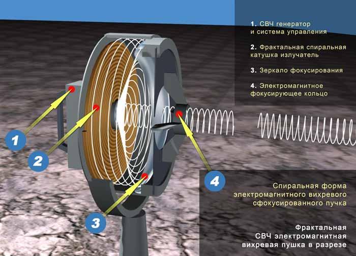 Электрическая схема генератора свободной энергии.